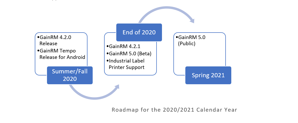 Roadmap for 2020/2021 Calendar Year