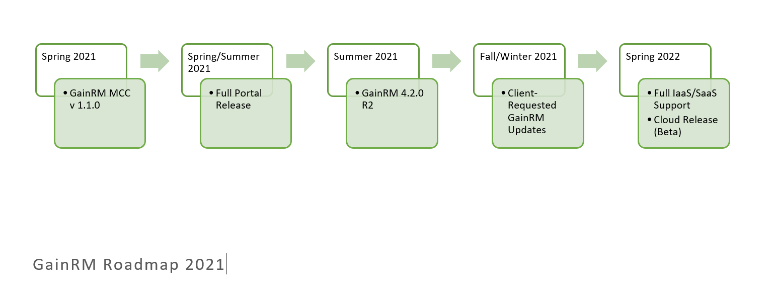 GainRM Roadmap 2021