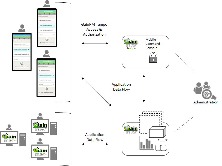 GainRM Workflow